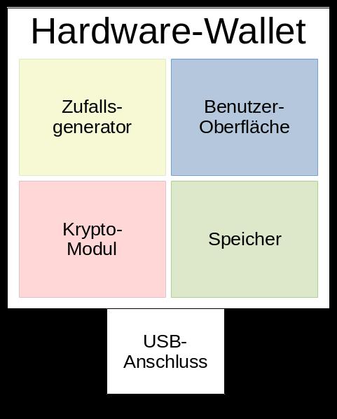 Hardware-Wallet besteht aus Zufallsgenerator für Seed, Benutzeroberfläche, Kryptomodul, Speicher und einem USB-Anschluss.